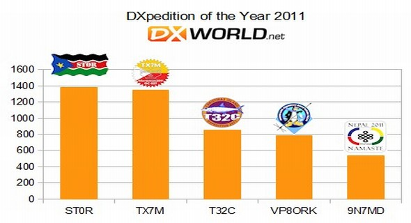 dx-world_dxp2011