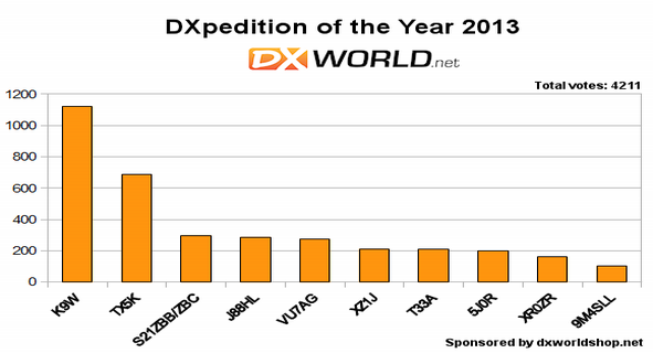 dxpedition_2013_dxworld